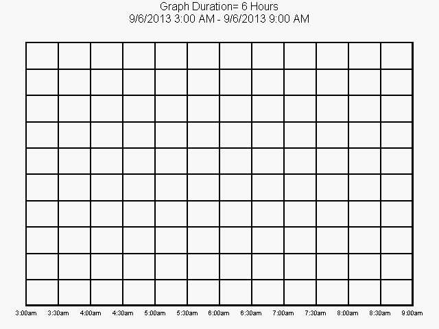 BackYard Weather Readings, Updated every 30 minutes.